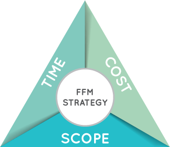 FFM Strategy with Time, Cost and Scope